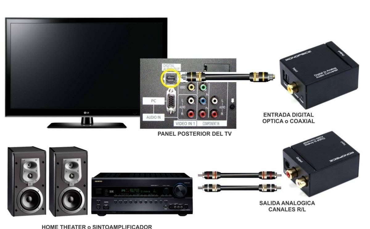 Conversor Óptico Toslink / Coaxial Digital Para Rca - Ilha Suportes