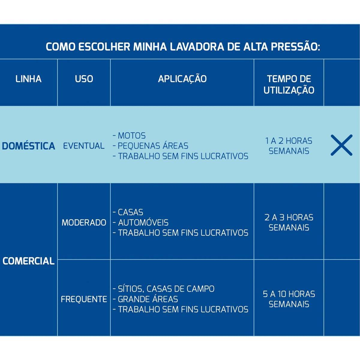 Lavadora Alta Pressão Tramontina Master 1500psi - Casa Sul Materiais e Acabamento
